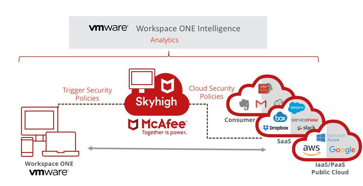vmware mcafee partnership