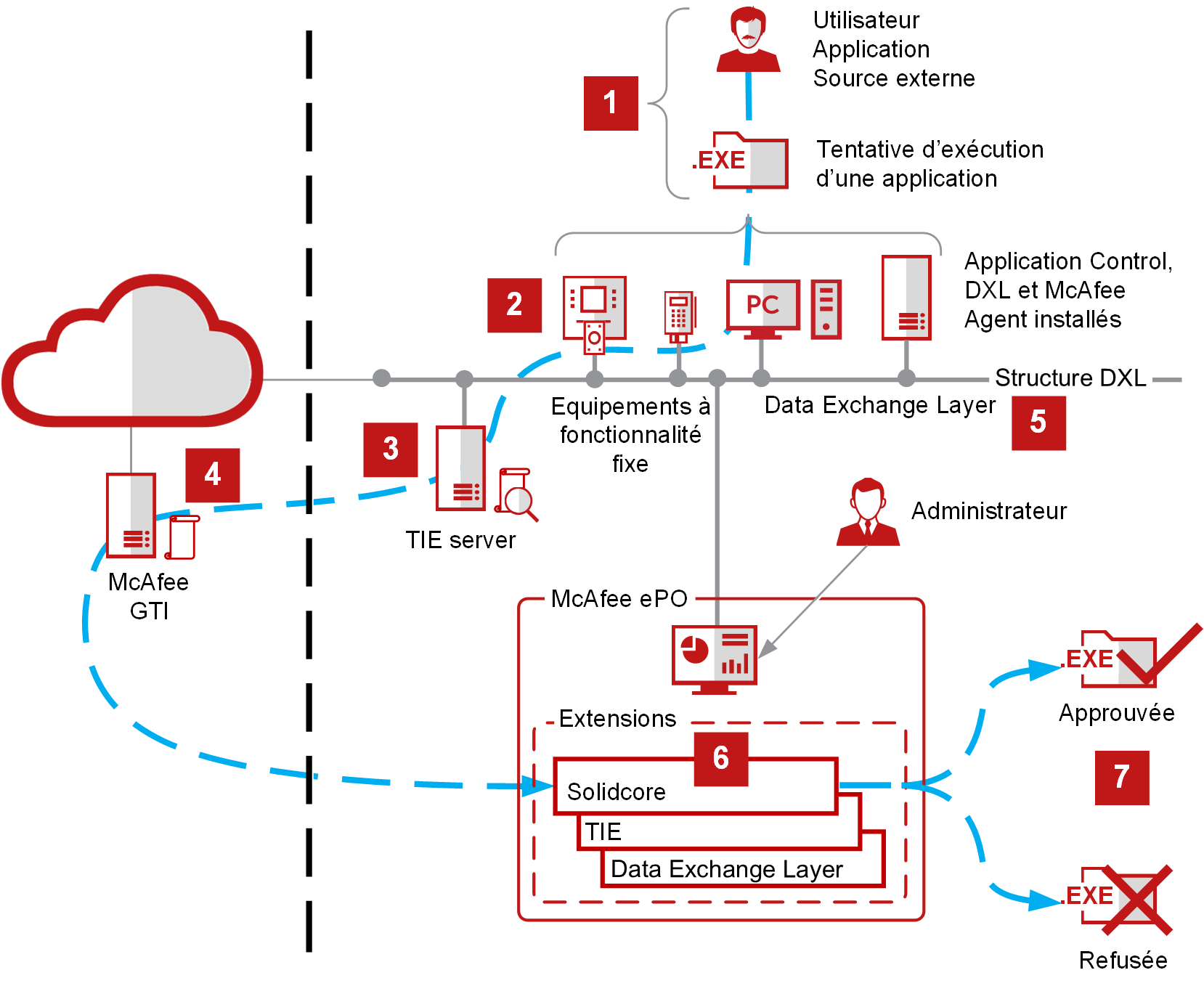 solutions endpoint