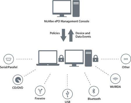 McAfee Device Control