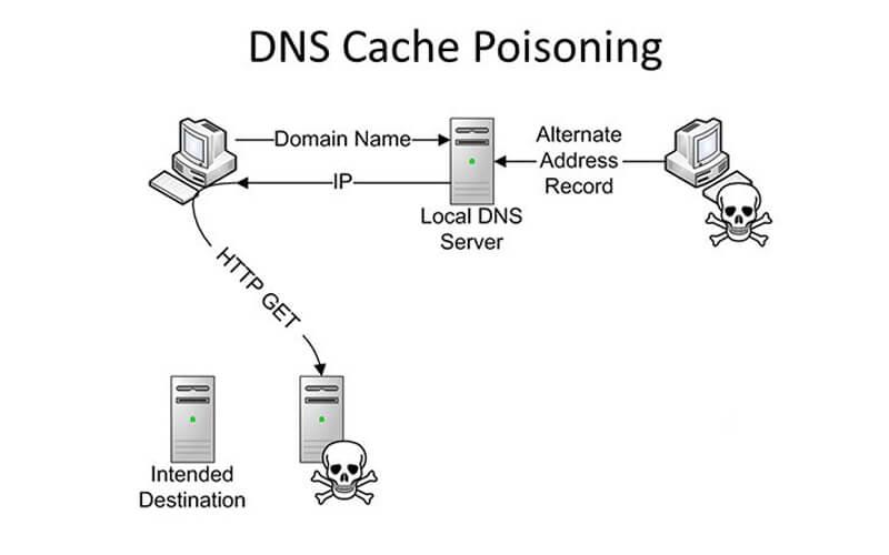 Ảnh hưởng của DNS đến hệ thống mạng