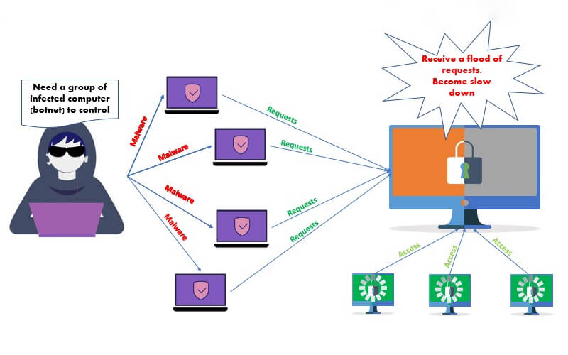 DDoS Protection hoạt động như thế nào?