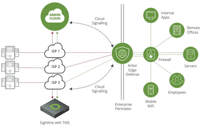DDoS Arbor Networks