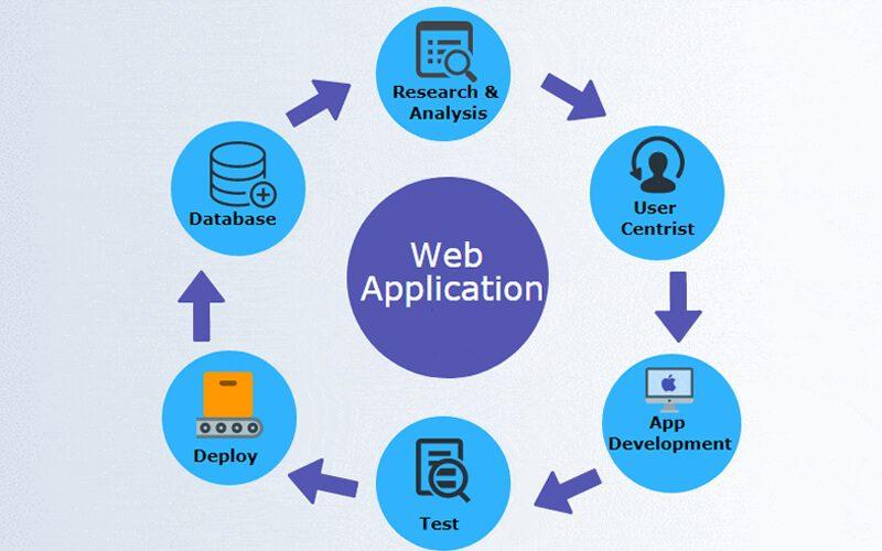 Web application là gì?