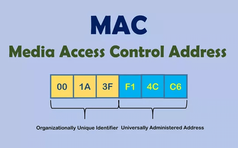 Địa chỉ Mac là gì